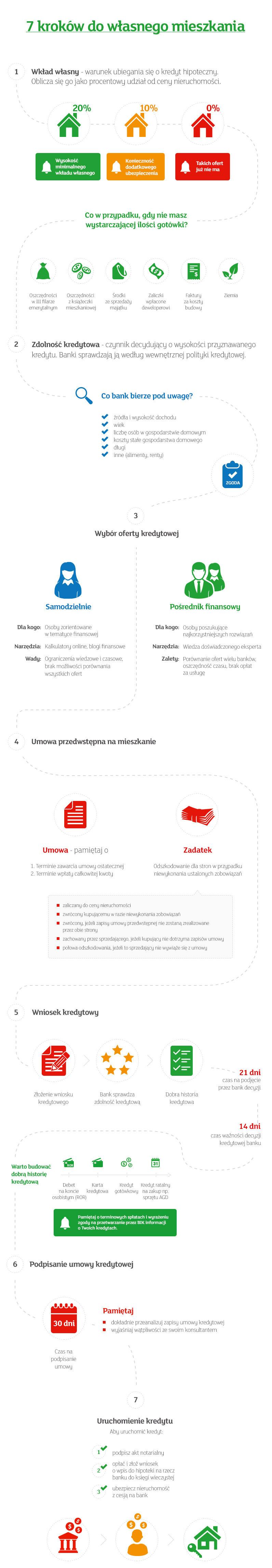 infografika 7 kroków do własnego mieszkania